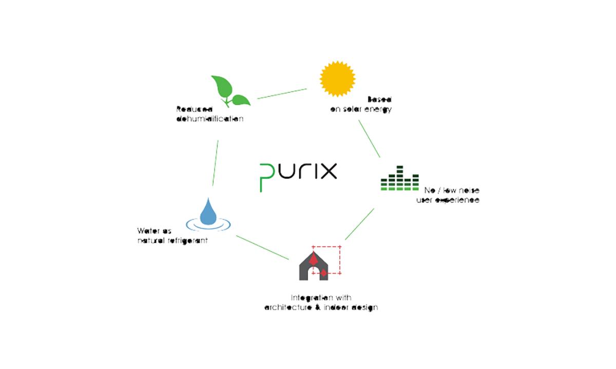 Purix technology